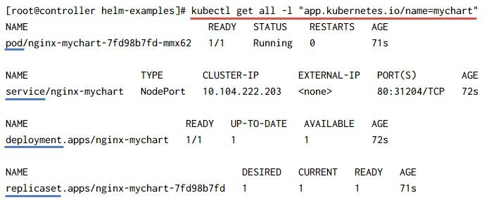Kubernetes Helm Charts Tutorial with Examples