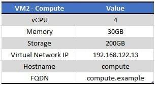 compute node details