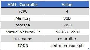 controller node details