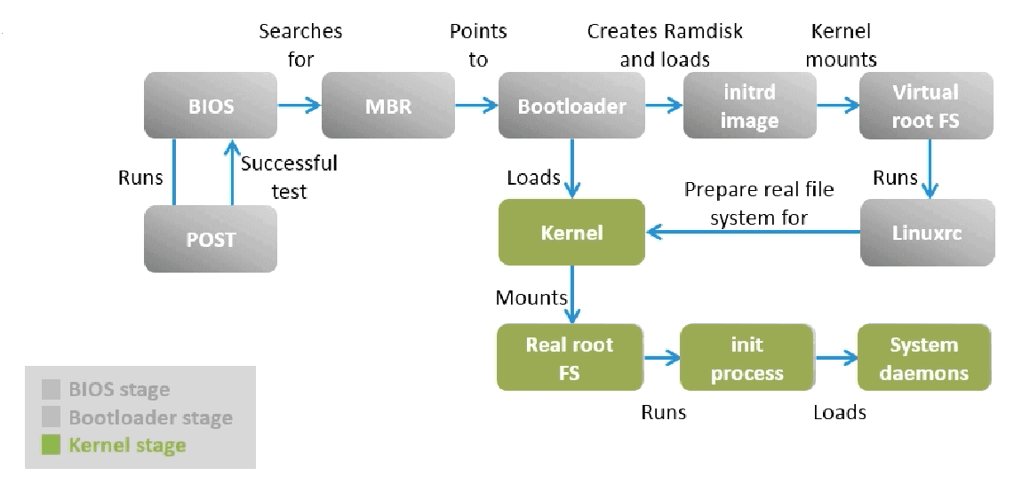 Linux boot process explained in detail