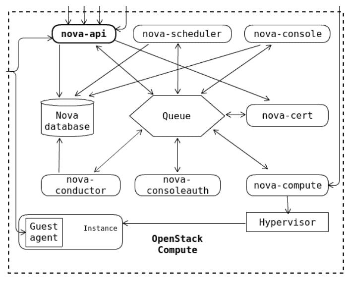 nova compute architecture