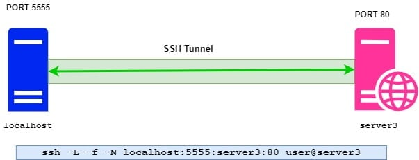 How to configure SSH port forwarding (Tunneling) in Linux