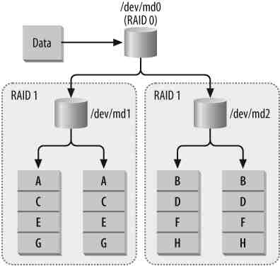 Step-by-Step Tutorial: Configure Hybrid Software RAID 10 in Linux