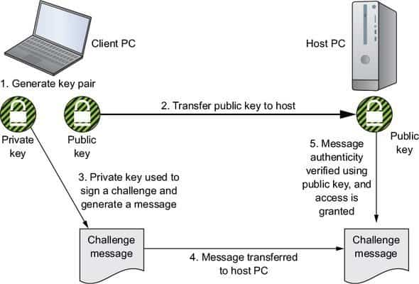 Perform SSH public key authentication with PSSH (without password) in Linux
