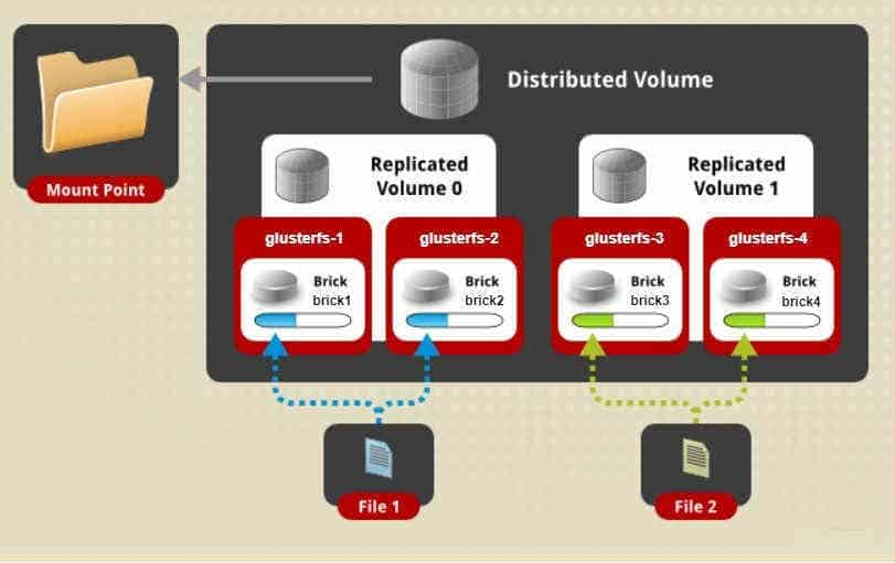 Configure glusterfs distributed replicated volume RHEL/CentOS 8