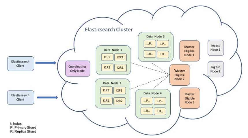 configure elastocsearch cluster setup architecture