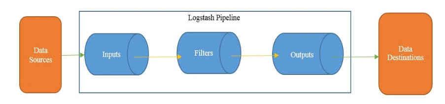 #5-ELK Stack: Install & Configure logstash 7.x with Elasticsearch