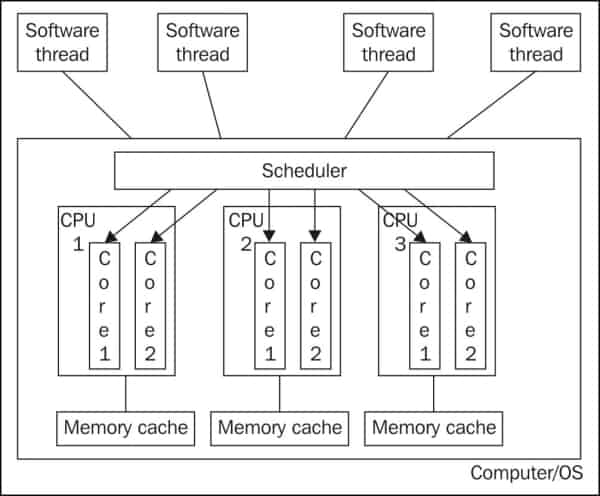 CPU, processors, core, threads, HT - Explained in laymen terms