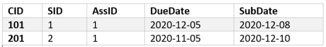 Example Table 1- DateADD() SQL Date function