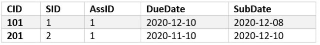 Output Table 1 - DateADD() SQL Date function Example