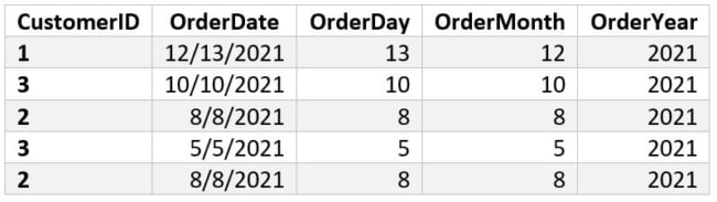 Output Table 5 - Day, Month, year SQL Date Functions