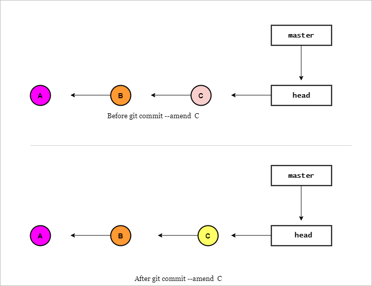 git commit amend PROPERLY [Easy Examples]