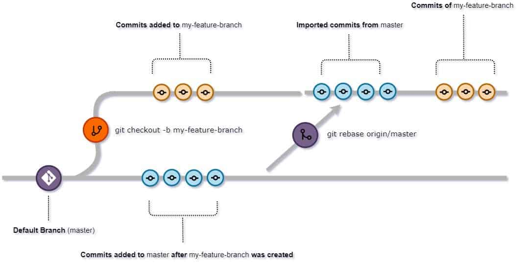 Git rebase explained in detail with examples