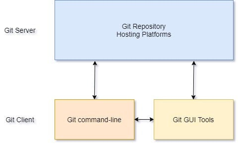 Getting Started with Git Basics