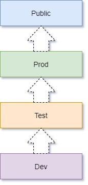Git Workflow | Git Lifecycle | Gitflow Tutorial