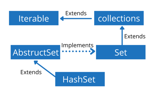 HashSet Java Explained [Easy Examples]