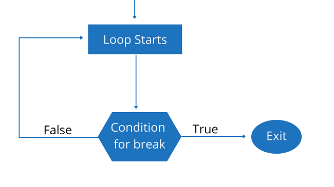 Java break & continue statements Explained [Easy Examples]