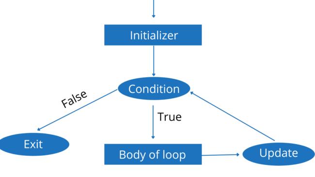 For Loop Java   For Each Loop Java [Easy Examples]