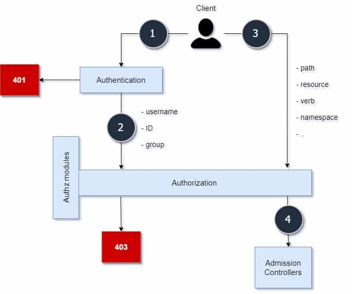 Beginners guide on Kubernetes Authentication & Authorization