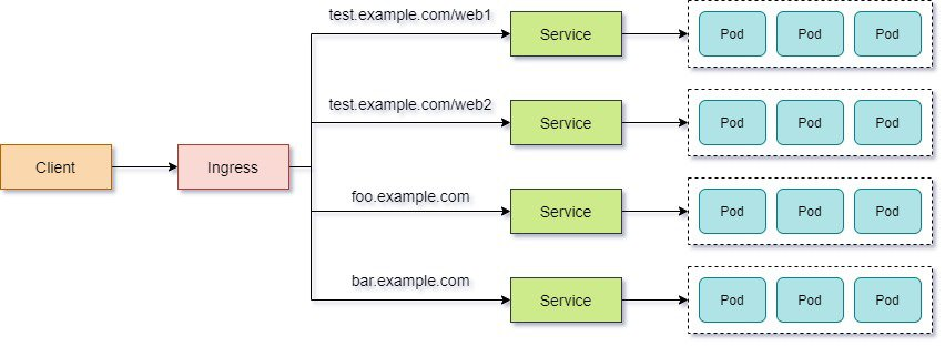 Steps to expose services using Kubernetes Ingress