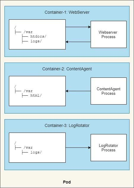 Beginners guide on Kubernetes volumes with examples