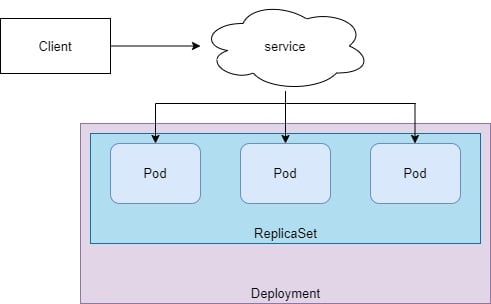 How to perform Kubernetes RollingUpdate with examples