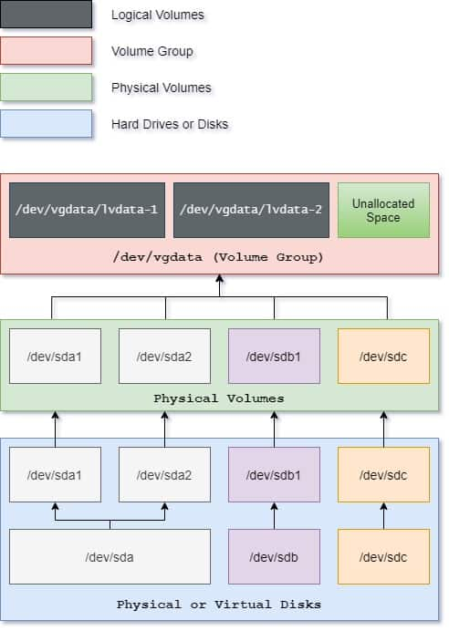 Beginners guide to how LVM works in Linux (architecture)