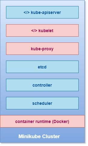 Detailed steps to install Kubernetes Cluster with minikube