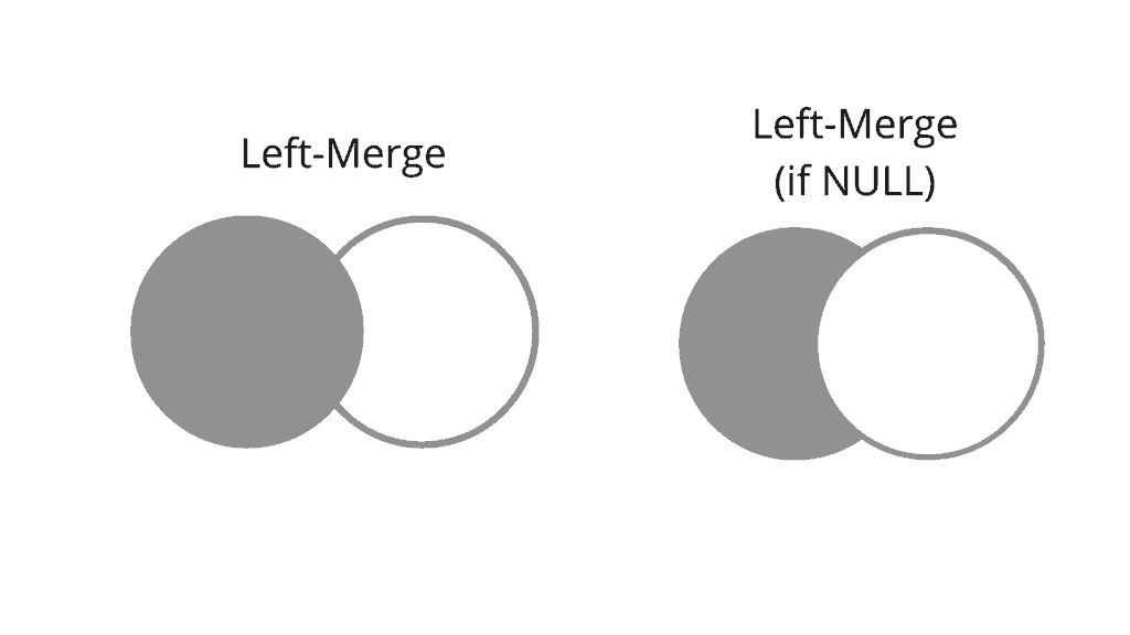 Pandas merge, concat, append, join dataframe - Examples
