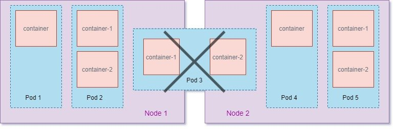 Beginners guide on Kubernetes Pods with examples