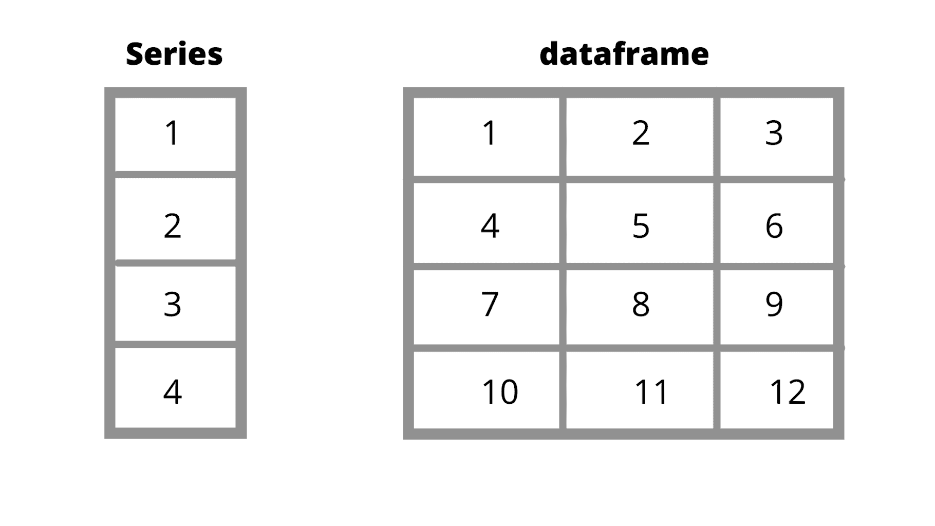 Pandas dataframe explained with simple examples
