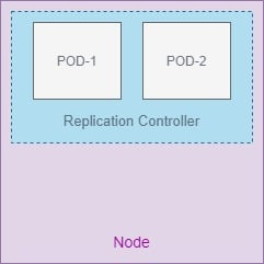 Kubernetes ReplicaSet & ReplicationController Beginners Guide