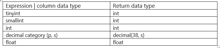 SQL COUNT, AVG, SUM Functions   Aggregate Functions in SQL