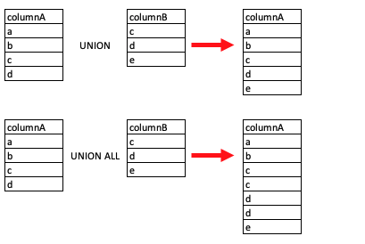SQL Union Operator Explained [Easy Examples]