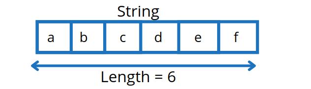 Java string length Examples [Multiple Scenarios]