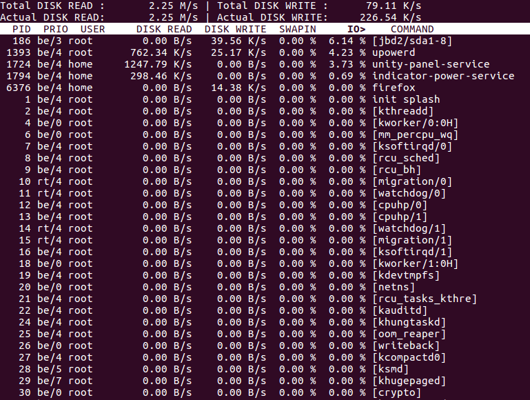 output displayed by iotop -P command
